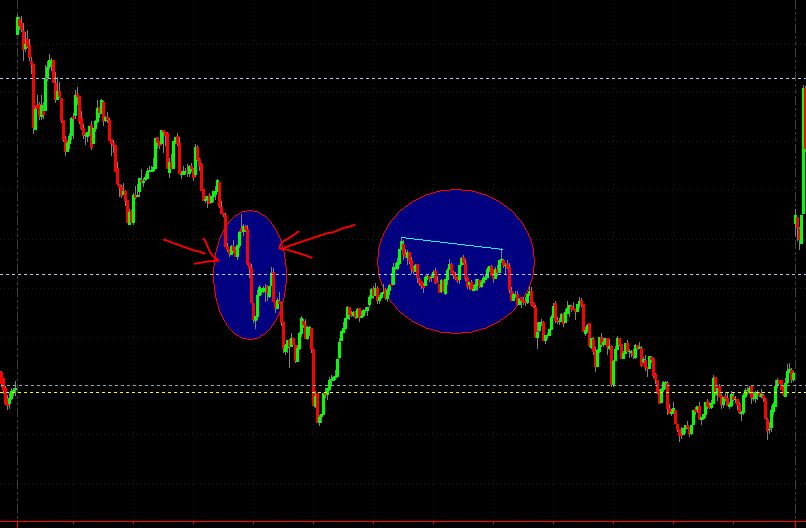 SPD made lower lows along with TICKS, indicating the downside bias.
