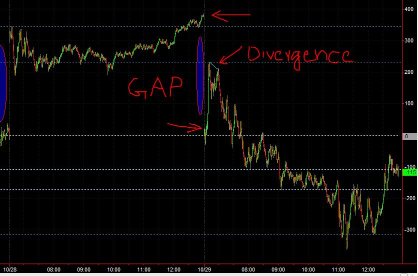 Spreads GAP down at OPEN. Observe the divergence during the peak on ES.